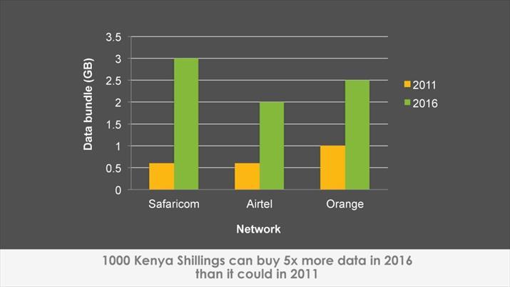 kenyan mobile internet data price