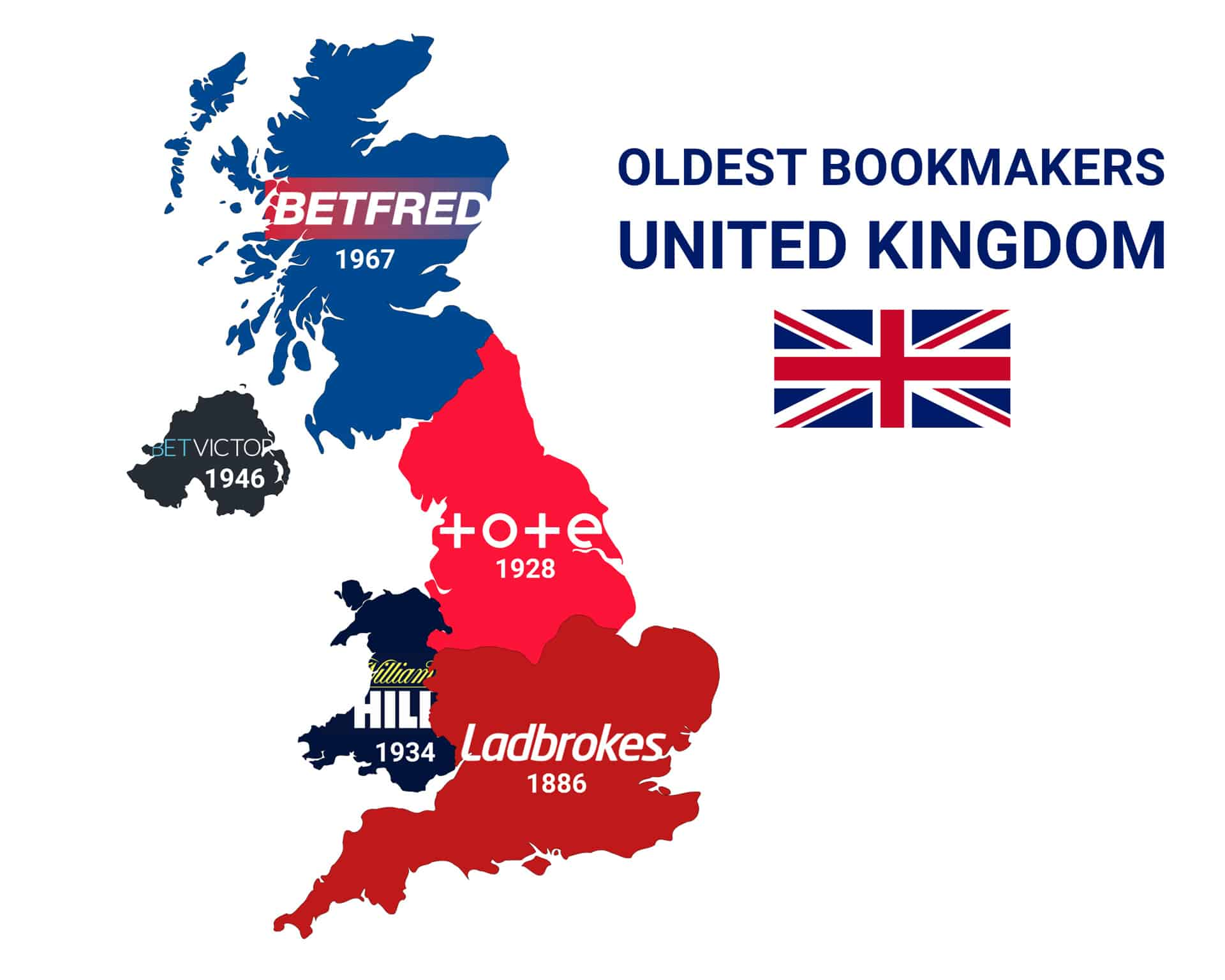 top 5 oldest bookmakers uk