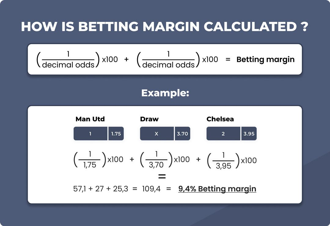 calculation of betting margin in football