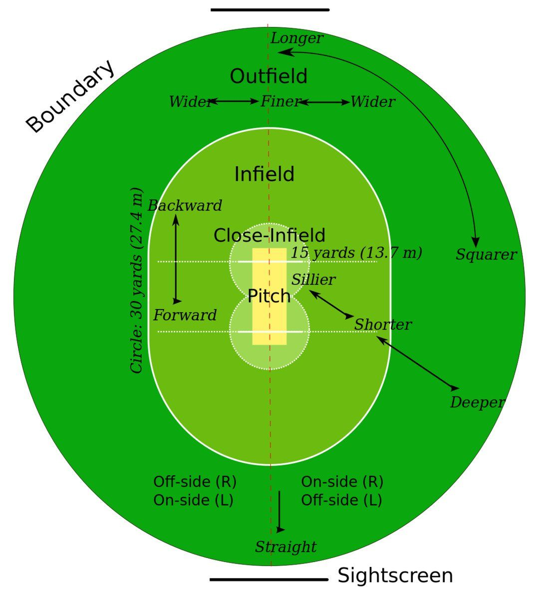 cricket field map